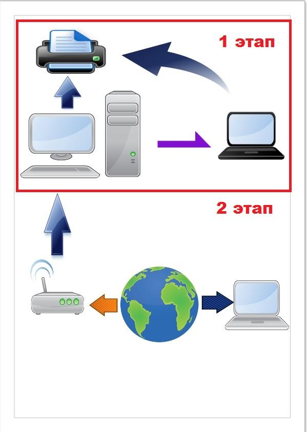 Как с двух компьютеров сделать сеть