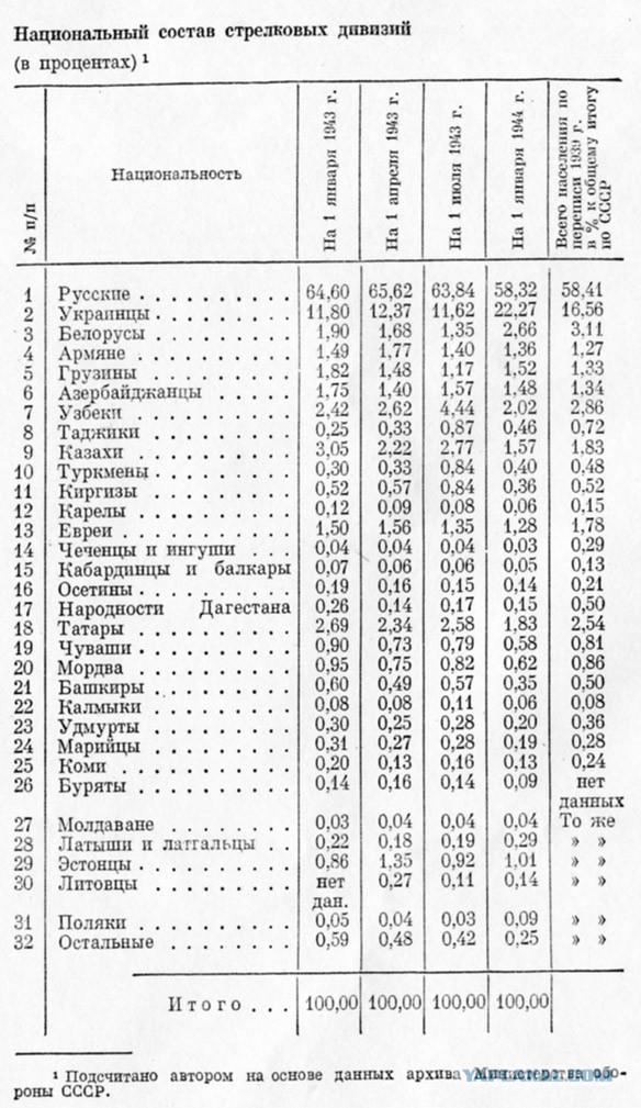 В России опубликовали данные почти 40 тысяч работников НКВД эпохи «Большого террора»