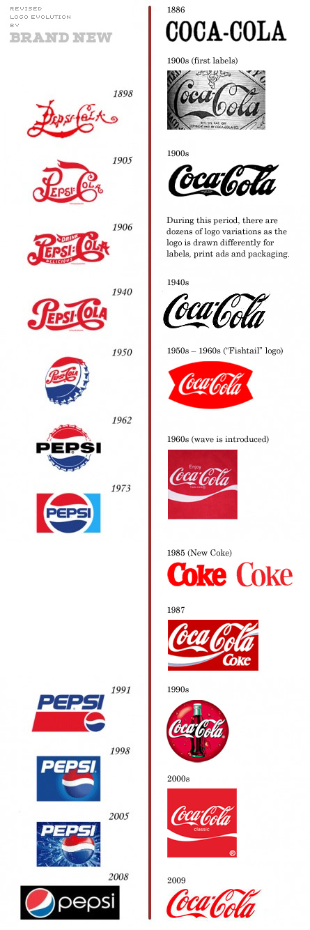 coca cola and its evolution essay Coca cola, the largest and most recognizable beverage company in the world continues to refresh consumers with over 500 brands every day - evolution of coca cola essay introduction since entering china, coca cola has made an attempt for them to become its largest market in the world.
