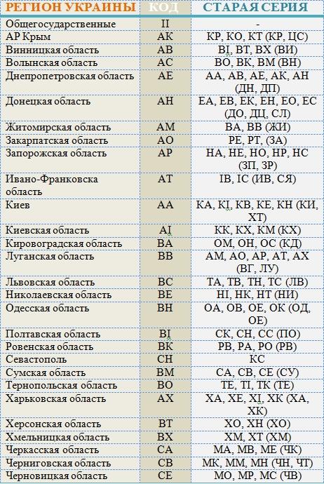 коды регионов украины авто