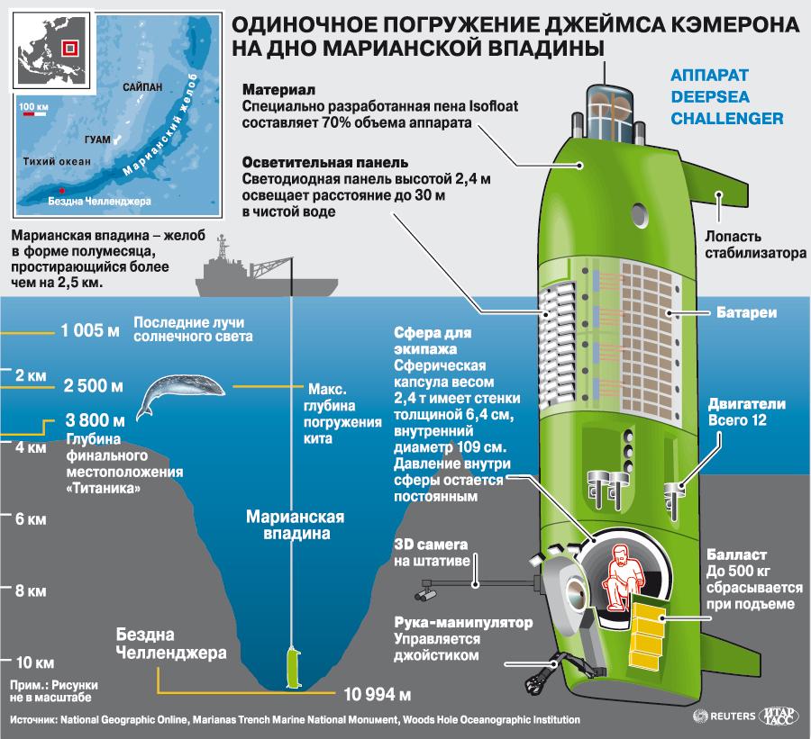 что происходит с подводной лодкой при погружении