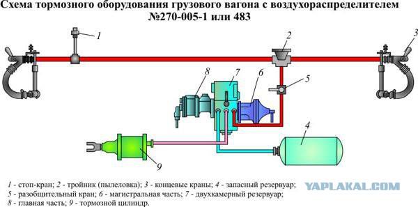 Тормозное оборудование пассажирских вагонов