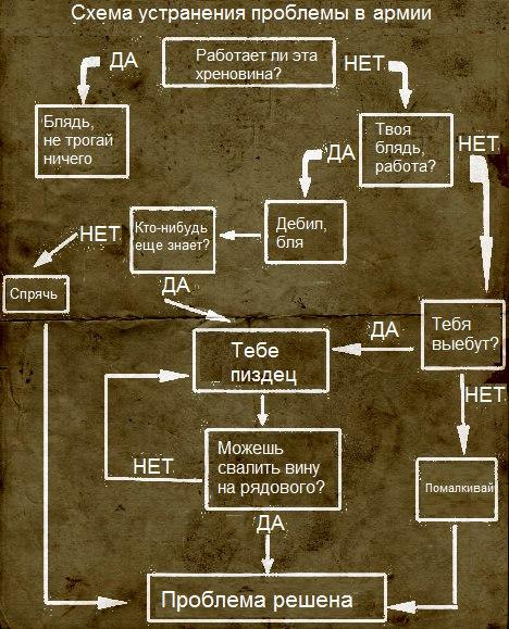 Схема устранения проблемы в армии.
