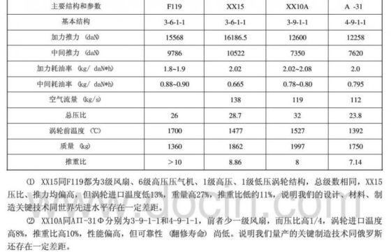 Китайский истребитель пятого поколения J-20 поднялся в небо