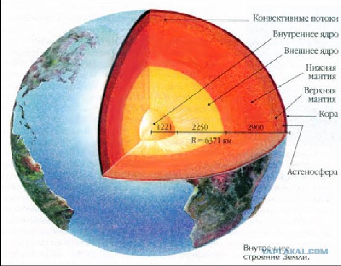 какой слой земли самый глубокий