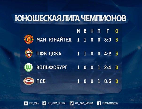 таблица цска в лиге чемпионов 2015-2016