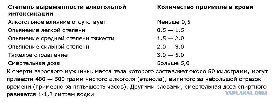 Ориентировочная схема оценки тяжести опьянения5
