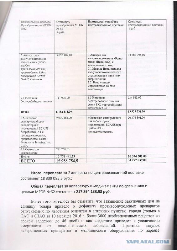Сколько платят в москве врачам