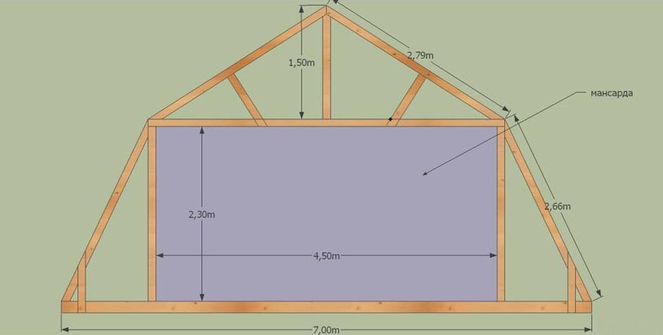 Проекты крыш для мансардного дома