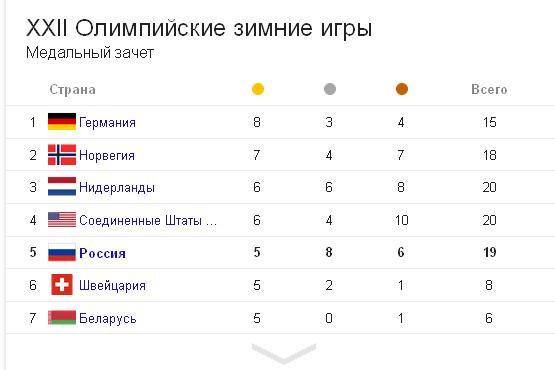 таблица олимпийских игр волейбол