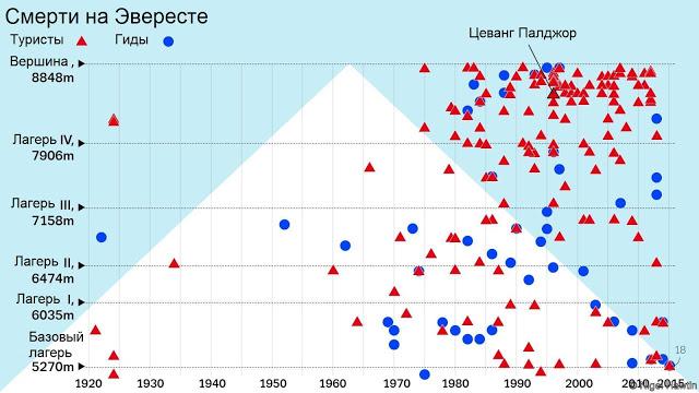 Эверест - гора смерти