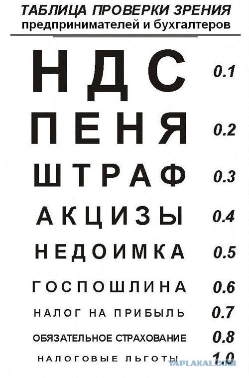 Проверьте зрение