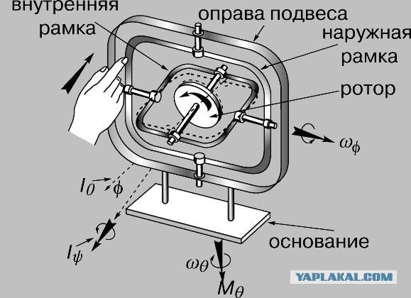 Гироскоп с своими руками