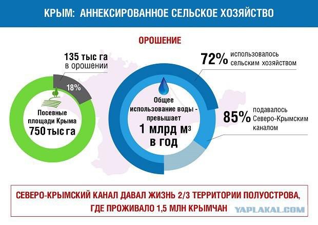 Украина начала уборочную кампанию. Начали с Крыма.