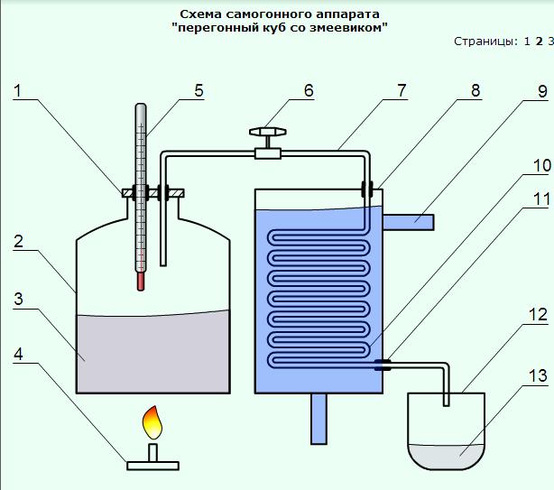 Фото схем самогонного аппарата