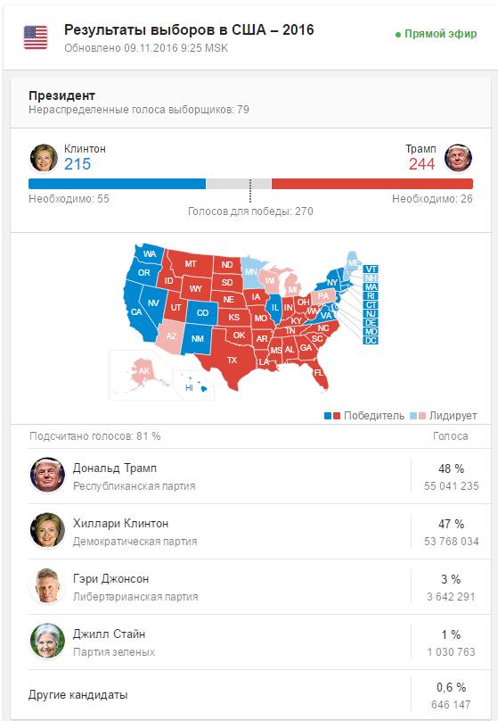 Американцы требуют пресечь фальсификацию выборов структурами Сороса