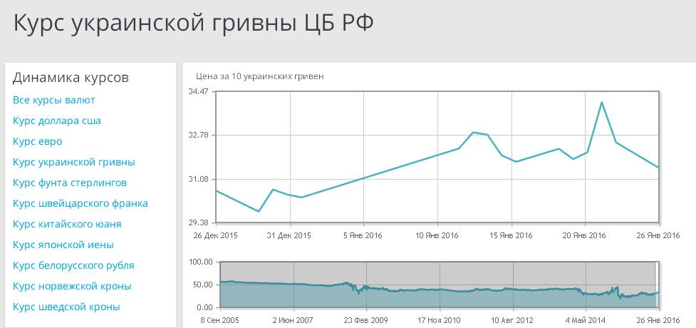 женских курс валют в гривнах к рублю начале