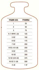 таблица перевода меры и весов в граммы