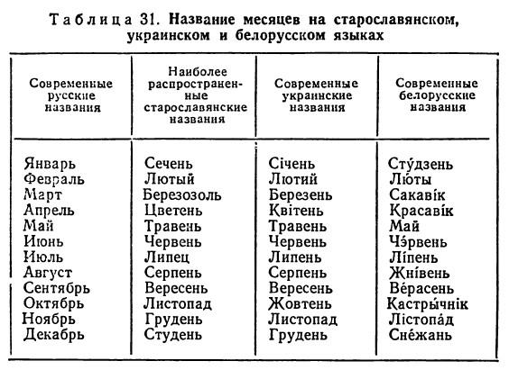 Перевод украинских месяцев на русский язык
