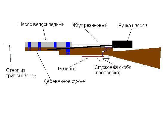 Как сделать огнестрельную воздушку