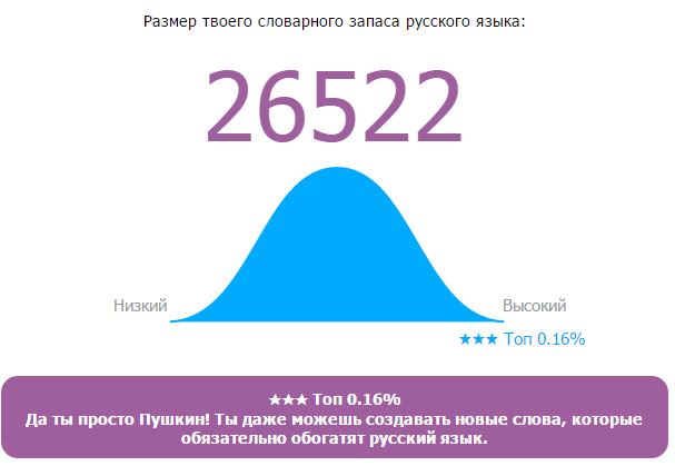 Онлайн Тест Словарного Запаса Русского Языка