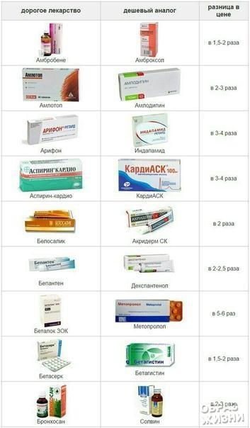 Аналоги популярных лекарств дешевле в разы