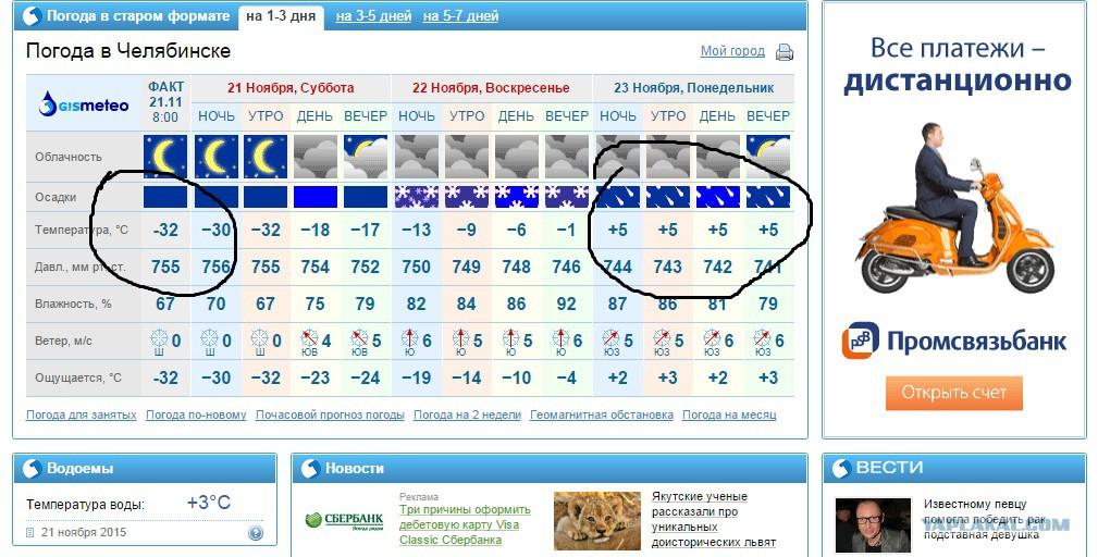 Прогноз погоды на неделю дубровка