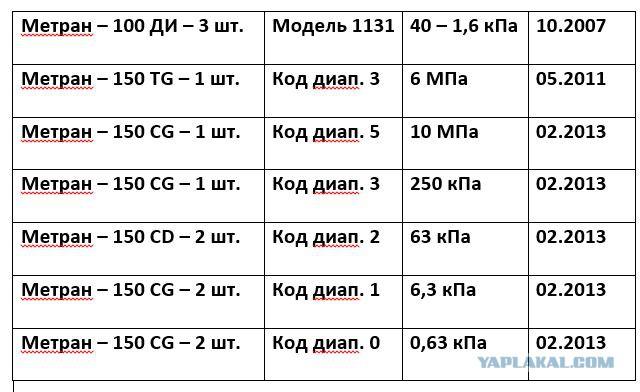 Датчики давления МЕТРАН-100, 150