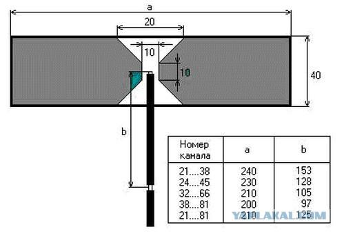 Самодельные антенны дециметрового диапазона