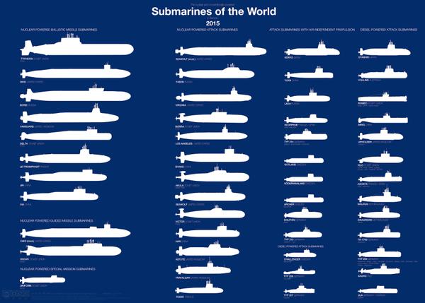 сравнительные характеристики подводных лодок сша и россии
