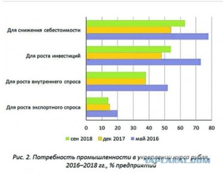 Слабый рубль не помогает промышленности