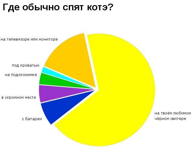 Юмор, языком статистики