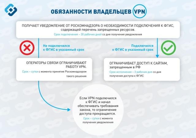 Роскомнадзор вместе с «Яндексом» и Opera протестировал запрет обхода блокировок через VPN