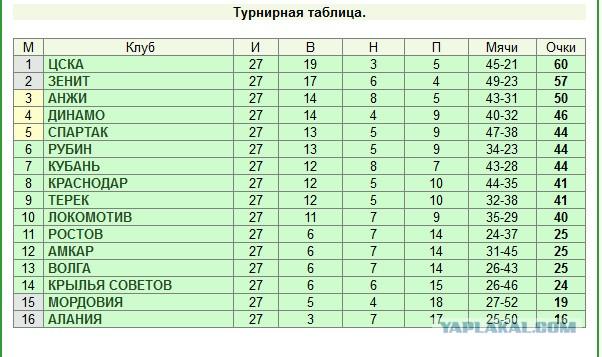 таблица чемпионата рф по футболу пфл