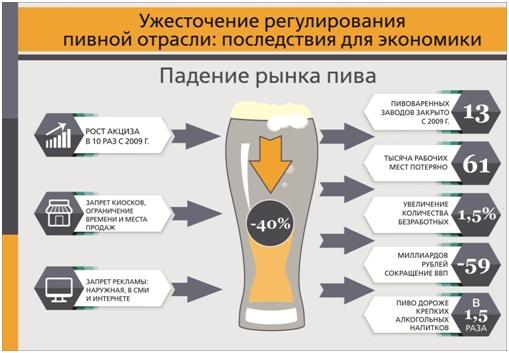 Не мешайте водку с пивом!