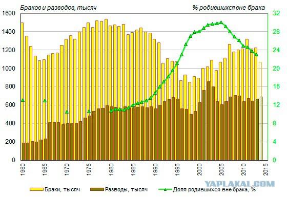 Статистика бракоразводного процесса в россии разделяла