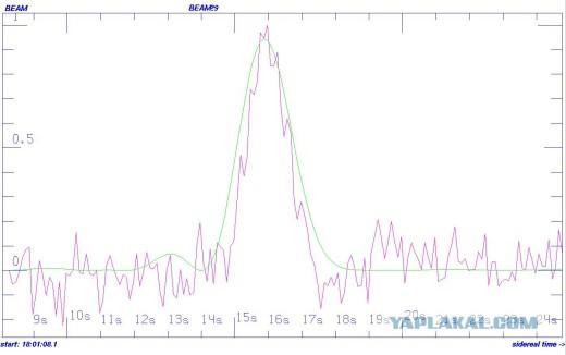 На улице SETI праздник - четкий сигнал от планеты в обитаемой зоне звезды G-типа