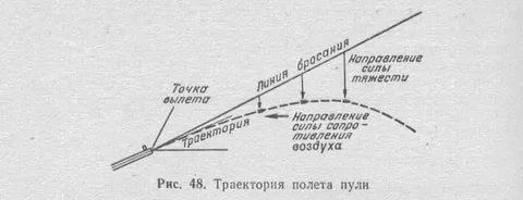 магазин траектория полета пули и ее элементы выбора термобелья Выбираем