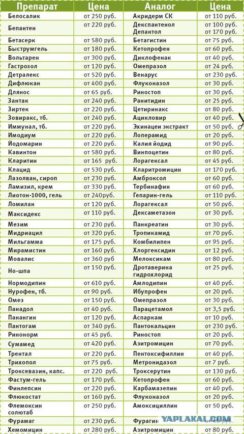 Аналоги лекарств: дешевые аналоги дорогих лекарств (полный список 2016)