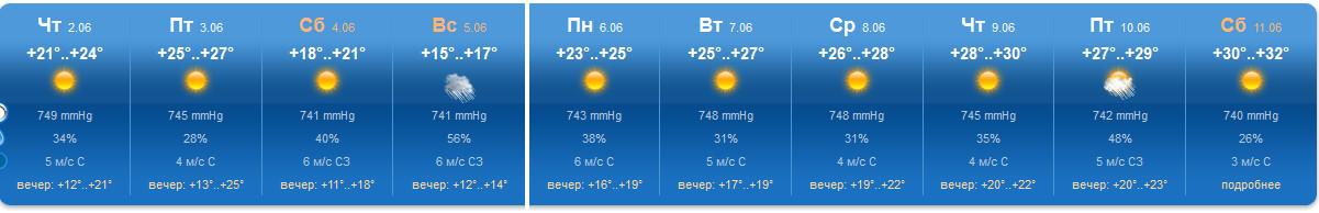 погода в капчагае на 5 повысил