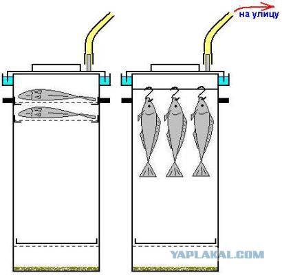 Как сделать коптильня с гидрозатвором