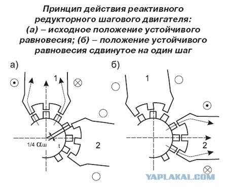 Величина углового шага редукторного реактивного шагового двигателя определится выражением:αш=360/КтZр В.