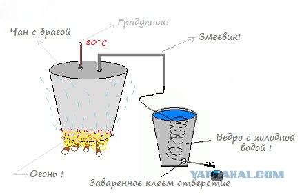 Простые механизмы, которые