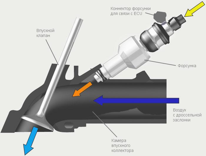 Как работает инжектор?