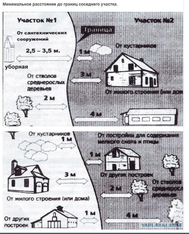 Постройка дома расстояние от соседнего участка