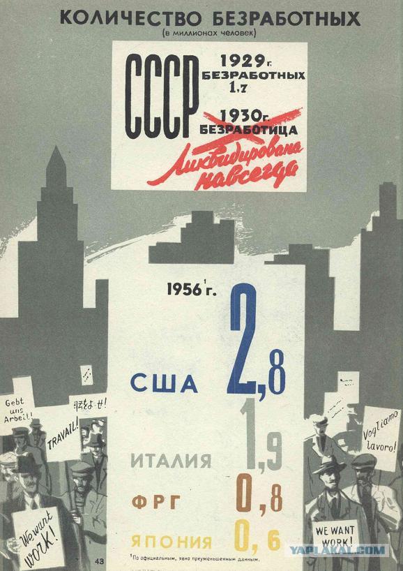 Социализм vs Капитализм: краткие итоги первых 40 лет противостояния