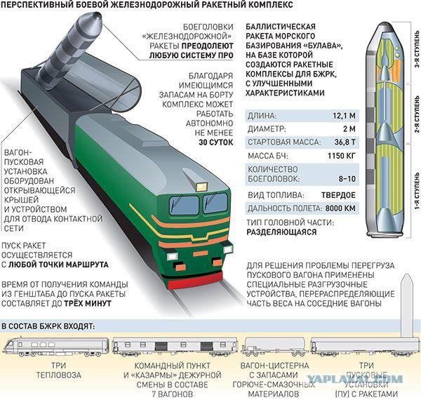 Испытания ракеты для «ядерного поезда» прошли успешно