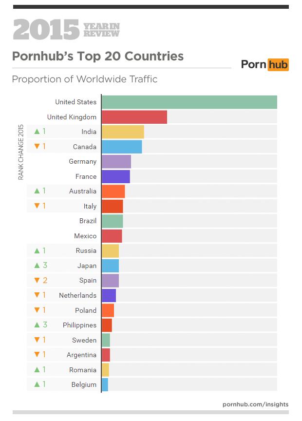 Поиск Порноактрис По Странам