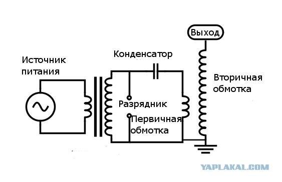 Трансформатор Теслы своими