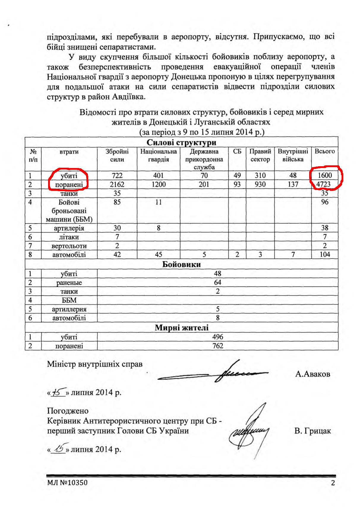 За сутки погибло четыре украинских воина, - СНБО - Цензор.НЕТ 3420
